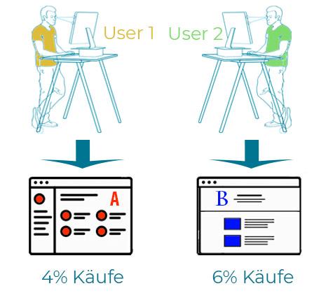 A/B-Test einer Webseite