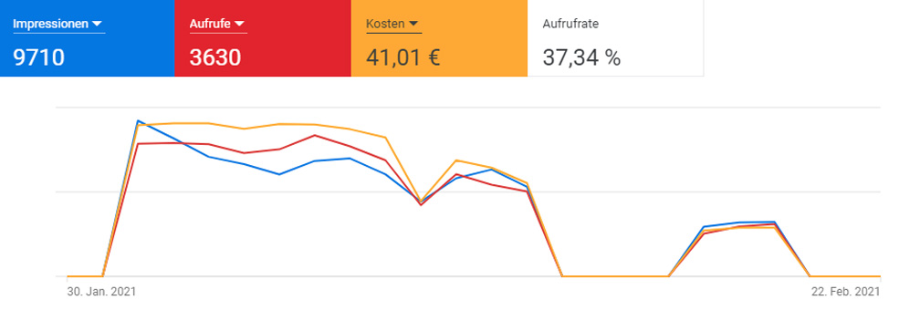 YouTube-Marketing Statistik